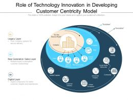 Role Of Technology Innovation In Developing Customer Centricity Model