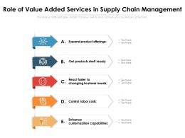 Role Of Value Added Services In Supply Chain Management