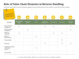 Role Of Value Chain Elements In Returns Handling Reverse Side Of Logistics Management Ppt Ideas Infographic