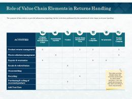 Role Of Value Chain Elements In Returns Handling Warranties Ppt Powerpoint Presentation Designs