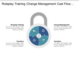 Roleplay Training Change Management Cast Flow Value Discipline Cpb