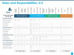 Roles And Responsibilities Administrative Support Ppt Powerpoint Presentation Files