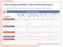 Roles And Responsibilities After Prioritizing Projects Deliverables Ppt Powerpoint Template
