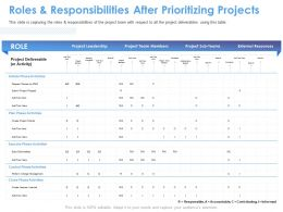 Roles And Responsibilities After Prioritizing Projects M1561 Ppt Powerpoint Presentation Slides Portrait
