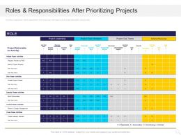 Roles And Responsibilities After Prioritizing Projects Ppt Powerpoint Presentation Layouts Tips