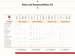 Roles And Responsibilities External Resources Ppt Powerpoint Example File