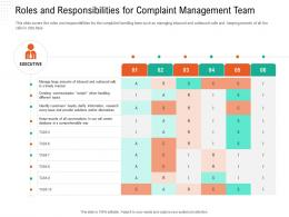 Roles And Responsibilities For Complaint Management Team Automation Compliant Management Ppt Grid