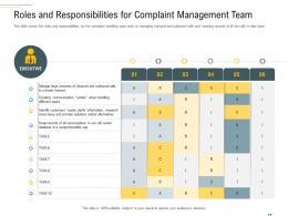 Roles And Responsibilities For Complaint Management Team Complaint Handling Framework Ppt Designs