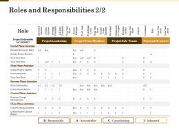 Roles And Responsibilities Initial Phase Ppt Powerpoint Presentation Outline Slides