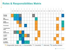 Roles And Responsibilities Matrix Quality Management Risk Management Ppt Powerpoint Presentation Visual Aids