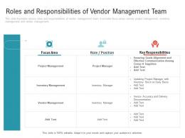 Roles And Responsibilities Of Vendor Management Team Embedding Vendor Performance Improvement Plan Ppt Grid