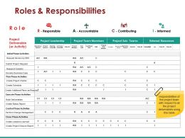 Roles And Responsibilities Ppt Presentation