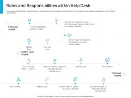 Roles And Responsibilities Within Help Desk Effective IT service Excellence Ppt Powerpoint Visual Aids