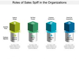 Roles Of Sales Spiff In The Organizations