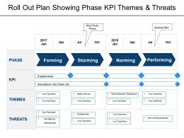Roll Out Plan Showing Phase Kpi Themes And Threats