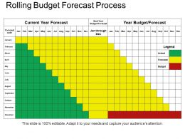 Rolling Budget Forecast Process Powerpoint Slide Designs