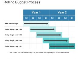 Rolling Budget Process Powerpoint Slide Images