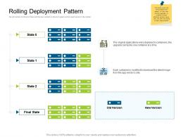 Rolling Deployment Pattern Deployments Ppt Background