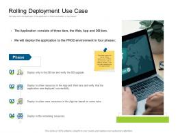 Rolling Deployment Use Case Deployments Ppt Guidelines