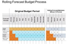 Rolling Forecast Budget Process Powerpoint Slide Rules