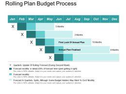 Rolling Plan Budget Process PowerPoint Slides