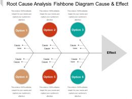 Root Cause Analysis Fishbone Diagram Cause And Effect