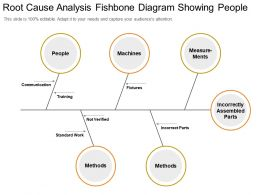 Root Cause Analysis Fishbone Diagram Showing People