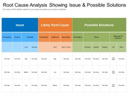 Root Cause Analysis Showing Issue And Possible Solutions