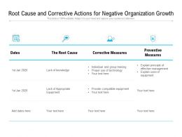 Root Cause And Corrective Actions For Negative Organization Growth
