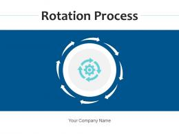 Rotation Process Development Management Lifecycle Business Strategy Methodology