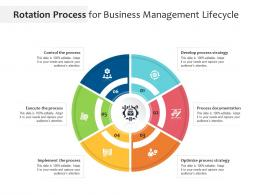 Rotation Process For Business Management Lifecycle