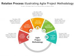 Rotation Process Illustrating Agile Project Methodology