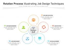 Rotation Process Illustrating Job Design Techniques