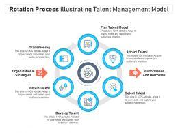 Rotation Process Illustrating Talent Management Model