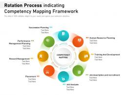 Rotation Process Indicating Competency Mapping Framework