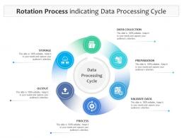 Rotation Process Indicating Data Processing Cycle