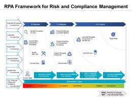 RPA Framework For Risk And Compliance Management