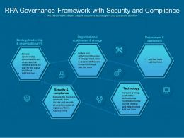 RPA Governance Framework With Security And Compliance