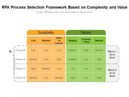 RPA Process Selection Framework Based On Complexity And Value