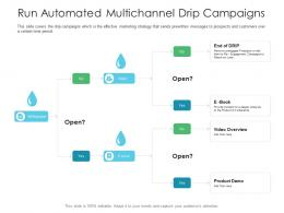 Run Automated Multichannel Drip Campaigns Business Consumer Marketing Strategies Ppt Background