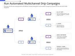 Run Automated Multichannel Drip Campaigns Multi Channel Distribution Management System Ppt Summary