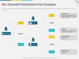 Run Automated Multichannel Drip Campaigns Multi Channel Marketing Ppt Inspiration