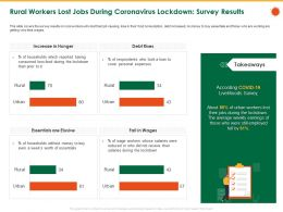 Rural Workers Lost Jobs During Coronavirus Lockdown Survey Results Who Ppt Powerpoint Icon Format Ideas