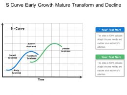 S Curve Early Growth Mature Transform And Decline