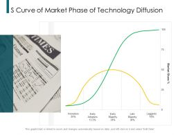 S Curve Of Market Phase Of Technology Diffusion