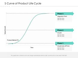 S Curve Of Product Life Cycle