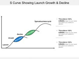 S Curve Showing Launch Growth And Decline