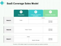 SaaS Coverage Sales Model Acquisition Ppt Powerpoint Presentation Example File