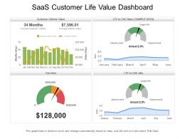 Saas Customer Life Value Dashboard