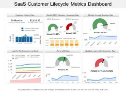 Saas Customer Lifecycle Metrics Dashboard
